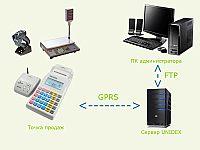 Комплекс UNIDEX для удаленного контроля электронных кассовых аппаратов