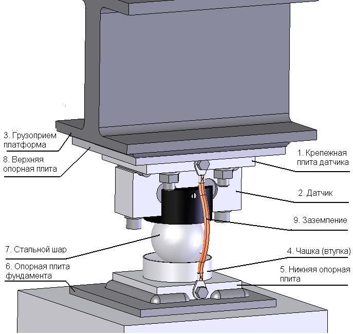Рекомендации по использованию и установке тензометрического датчика HM9A для авто весов.