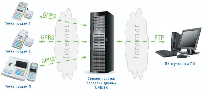 Краткое описание процесса работы с комплексом UNIDEX